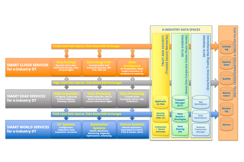 OPEN DEI Reference Architecture for cross-domain Digital Transformation